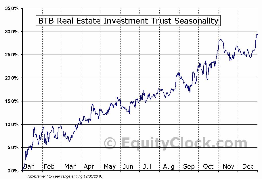 BTB REIT (TSE:BTB-UN) Seasonal Chart