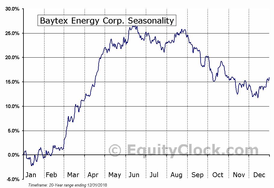 Baytex Energy Trust  (TSE:BTE) Seasonal Chart