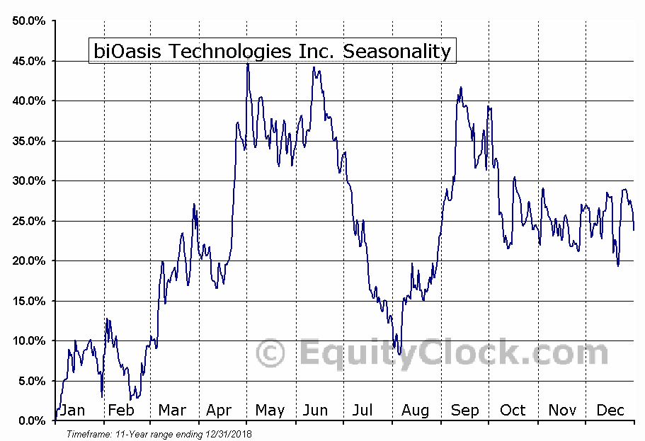 biOasis Technologies Inc. (TSXV:BTI) Seasonal Chart