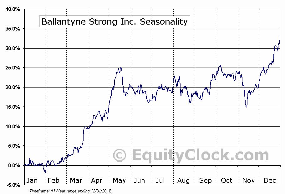 Ballantyne Strong Inc. (AMEX:BTN) Seasonal Chart