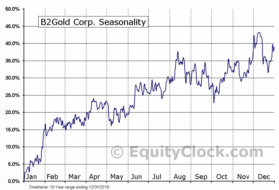 B2Gold (TSE:BTO) Seasonal Chart