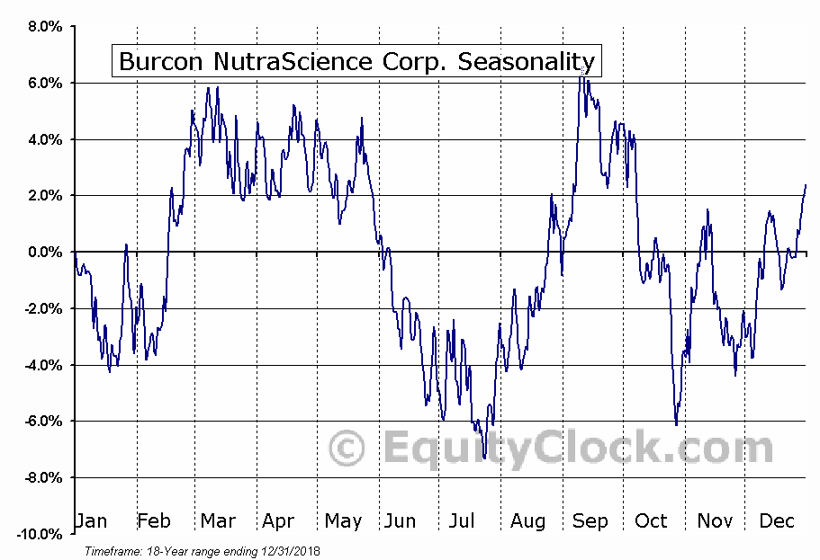 Burcon NutraScience Corp. (TSE:BU) Seasonal Chart