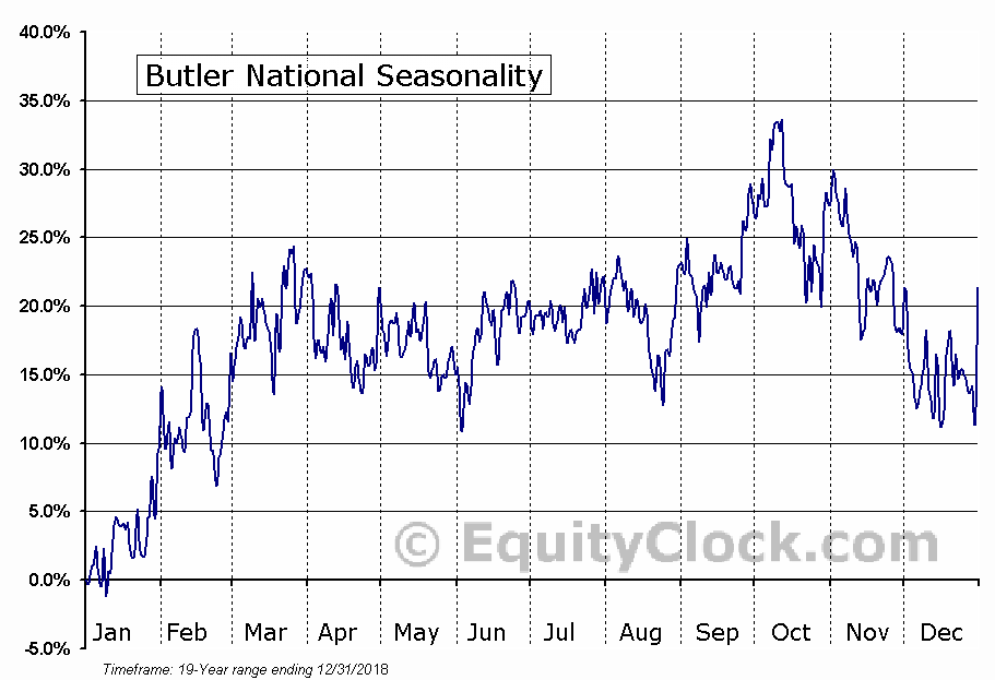 Butler National (OTCMKT:BUKS) Seasonal Chart
