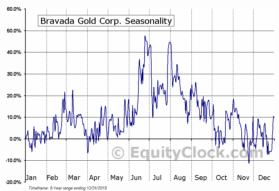 Bravada Gold Corp. (TSXV:BVA) Seasonal Chart