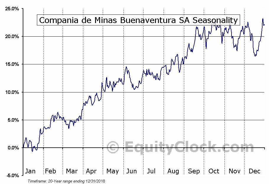 Compania de Minas Buenaventura SA (NYSE:BVN) Seasonal Chart