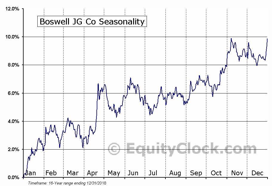 Boswell JG Co (OTCMKT:BWEL) Seasonal Chart