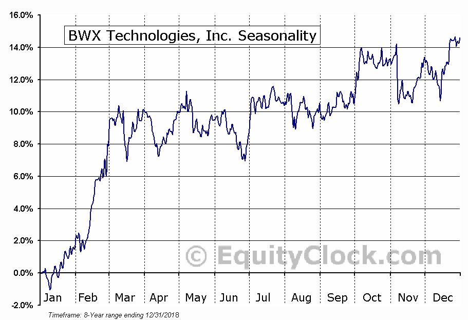 BWX Technologies, Inc. (NYSE:BWXT) Seasonal Chart