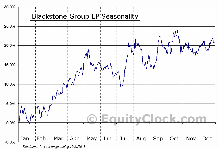 Blackstone Group LP (NYSE:BX) Seasonal Chart
