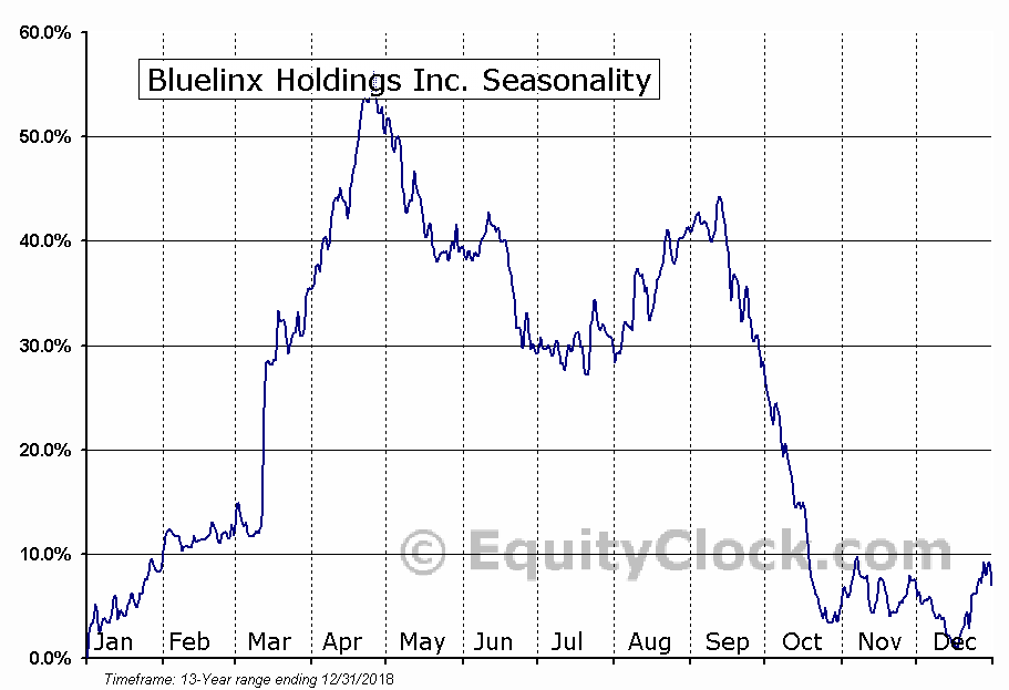 Bluelinx Holdings Inc. (NYSE:BXC) Seasonal Chart