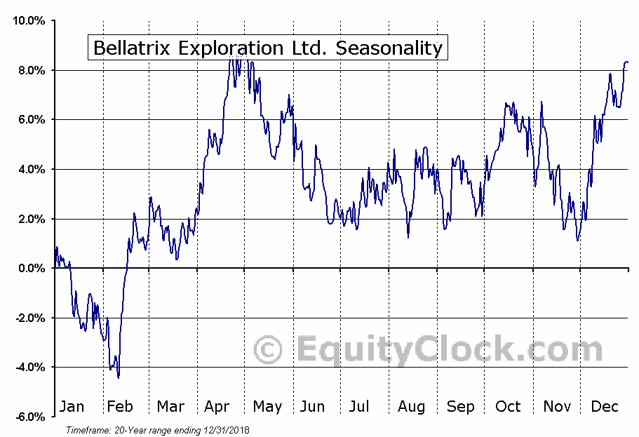 Bellatrix Exploration Ltd (TSE:BXE) Seasonal Chart