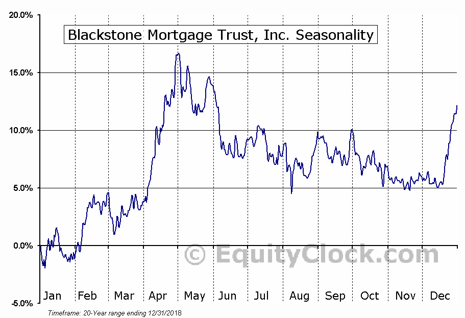 Blackstone Mortgage Trust, Inc. (NYSE:BXMT) Seasonal Chart