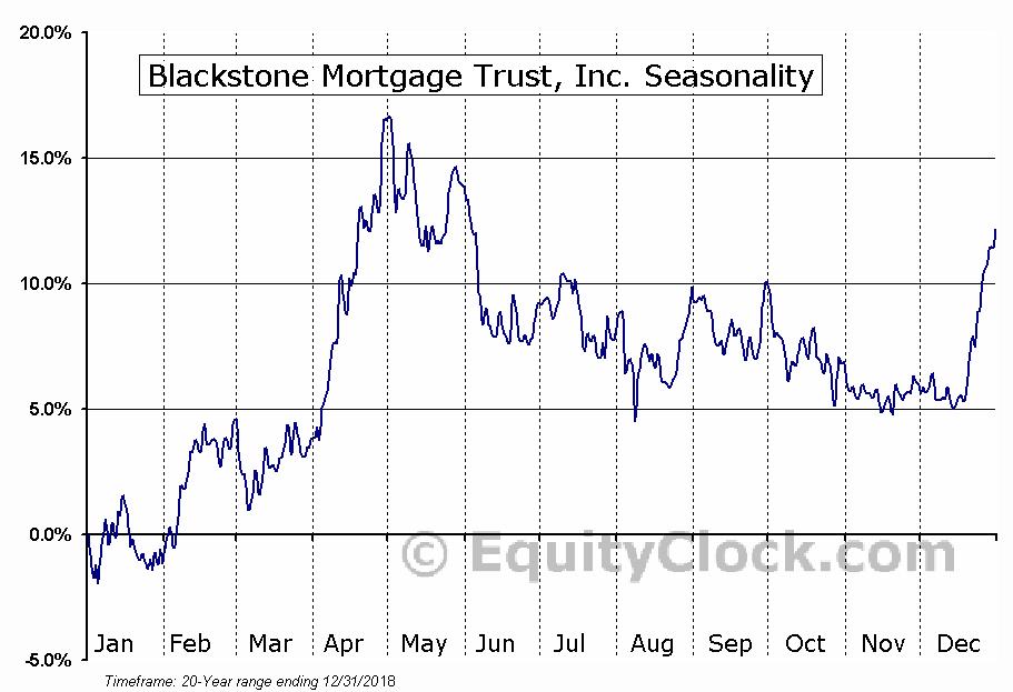 Blackstone Mortgage Trust, Inc. (NYSE:BXMT) Seasonal Chart