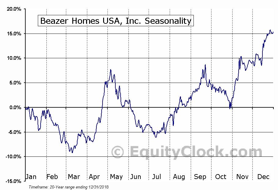 Beazer Homes USA, Inc. (NYSE:BZH) Seasonal Chart