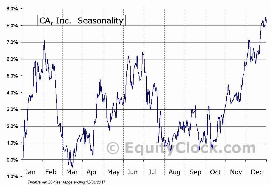 CA, Inc.  (NASDAQ:CA) Seasonal Chart