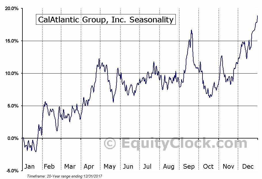 CalAtlantic Group, Inc. (NYSE:CAA) Seasonal Chart