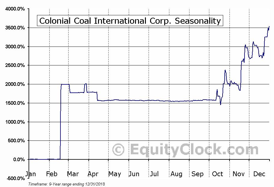 Colonial Coal International (TSXV:CAD) Seasonal Chart