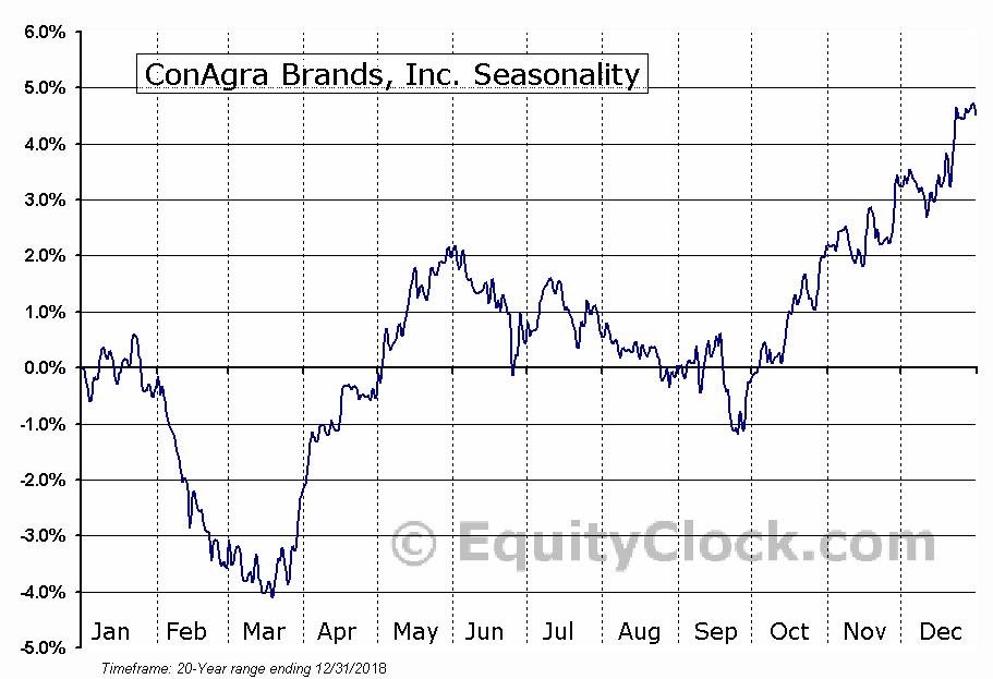 ConAgra Foods, Inc.  (NYSE:CAG) Seasonal Chart