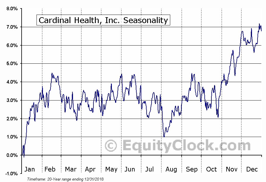 Cardinal Health, Inc. (NYSE:CAH) Seasonal Chart