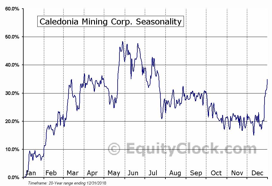 Caledonia Mining Corp. (TSE:CAL) Seasonal Chart
