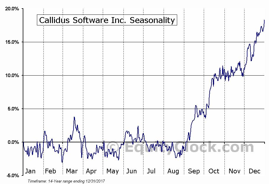 Callidus Software Inc. (NASD:CALD) Seasonal Chart