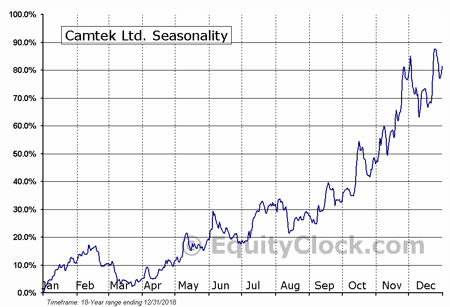 Camtek Ltd. (NASD:CAMT) Seasonal Chart