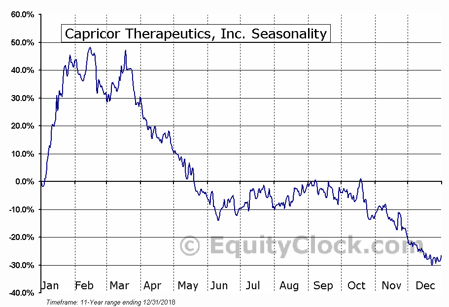 Capricor Therapeutics, Inc. (NASD:CAPR) Seasonal Chart