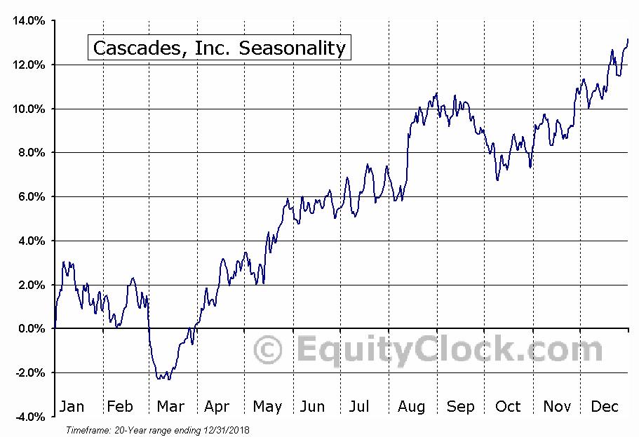 Cascades Inc (TSE:CAS) Seasonal Chart