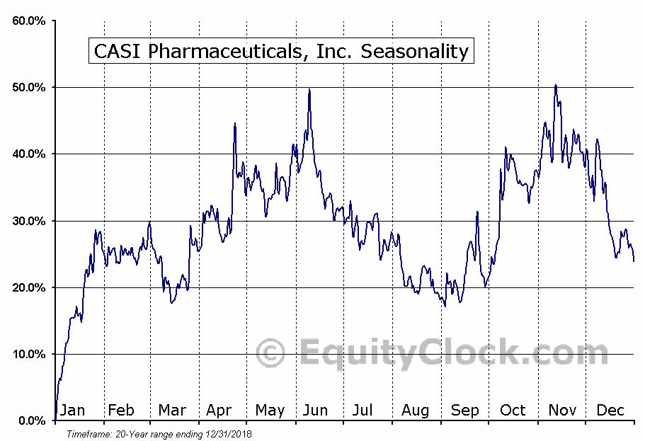 CASI Pharmaceuticals, Inc. (NASD:CASI) Seasonal Chart