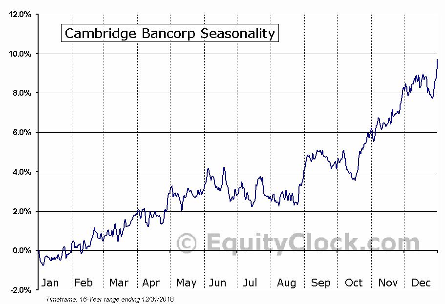 Cambridge Bancorp (NASD:CATC) Seasonal Chart