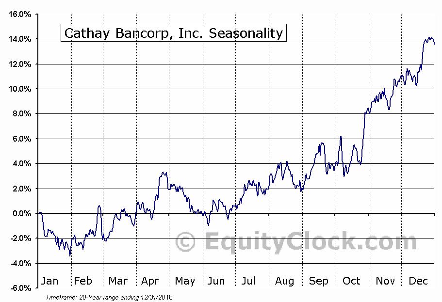 Cathay General Bancorp  (NASDAQ:CATY) Seasonal Chart