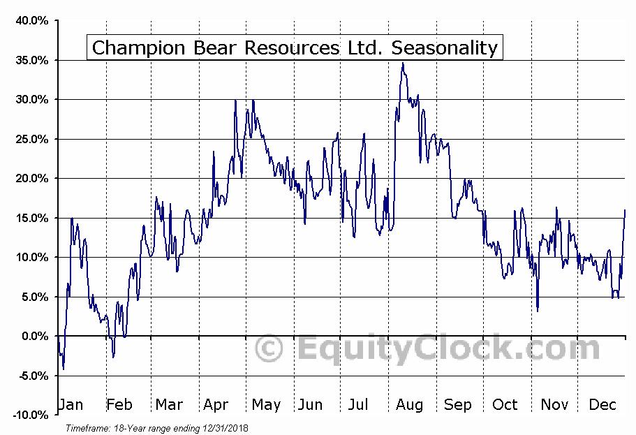 Champion Bear Resources Ltd. (TSXV:CBA) Seasonal Chart