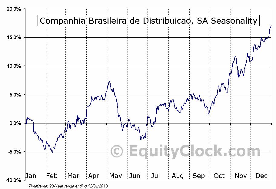 Companhia Brasileira de Distribuicao (NYSE:CBD) Seasonal Chart