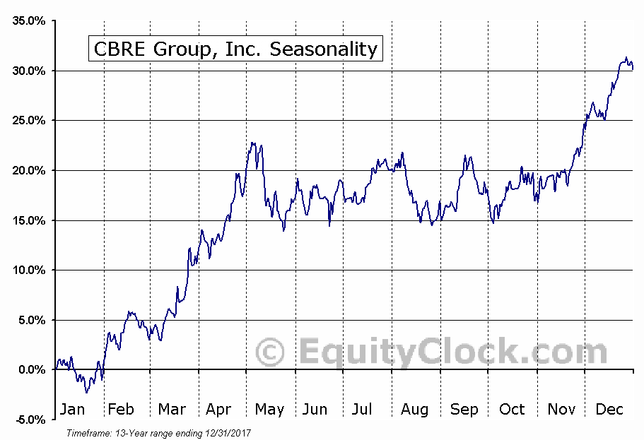 CBRE Group, Inc. (NYSE:CBG) Seasonal Chart