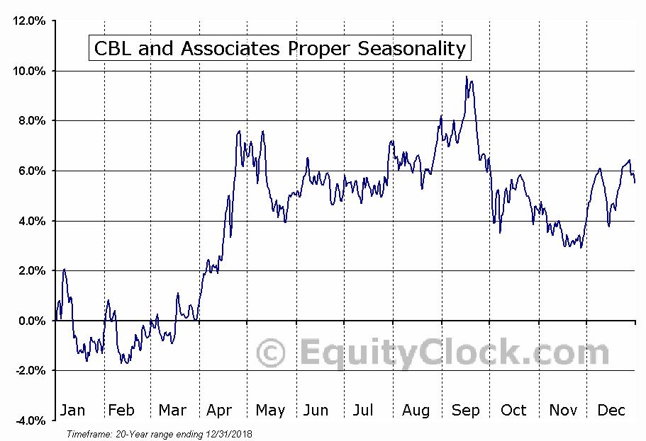 CBL and Associates Proper (NYSE:CBL) Seasonal Chart