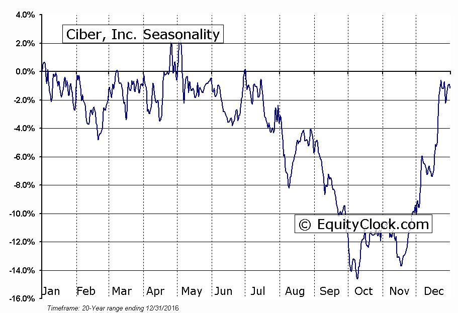 Ciber, Inc. (OTCMKT:CBRIQ) Seasonal Chart