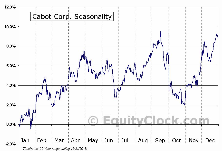 Cabot Corp. (NYSE:CBT) Seasonal Chart