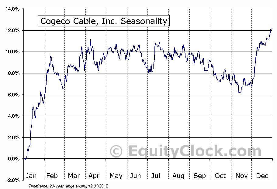 Cogeco Cable Inc.  (TSE:CCA) Seasonal Chart
