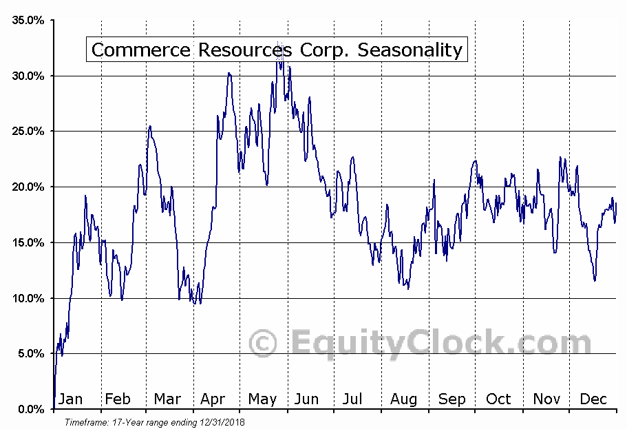 Commerce Resources Corp. (TSXV:CCE) Seasonal Chart
