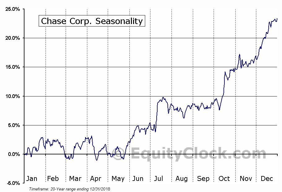 Chase Corp. (AMEX:CCF) Seasonal Chart