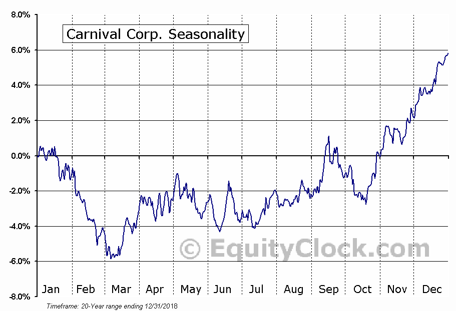Carnival Corporation  (NYSE:CCL) Seasonal Chart