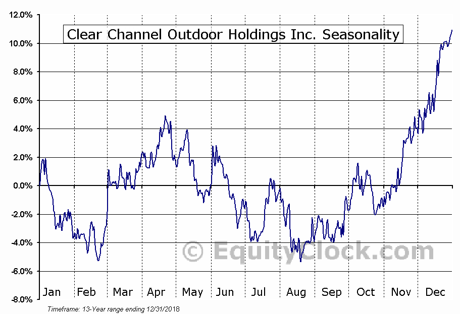 Clear Channel Outdoor Holdings Inc. (NYSE:CCO) Seasonal Chart