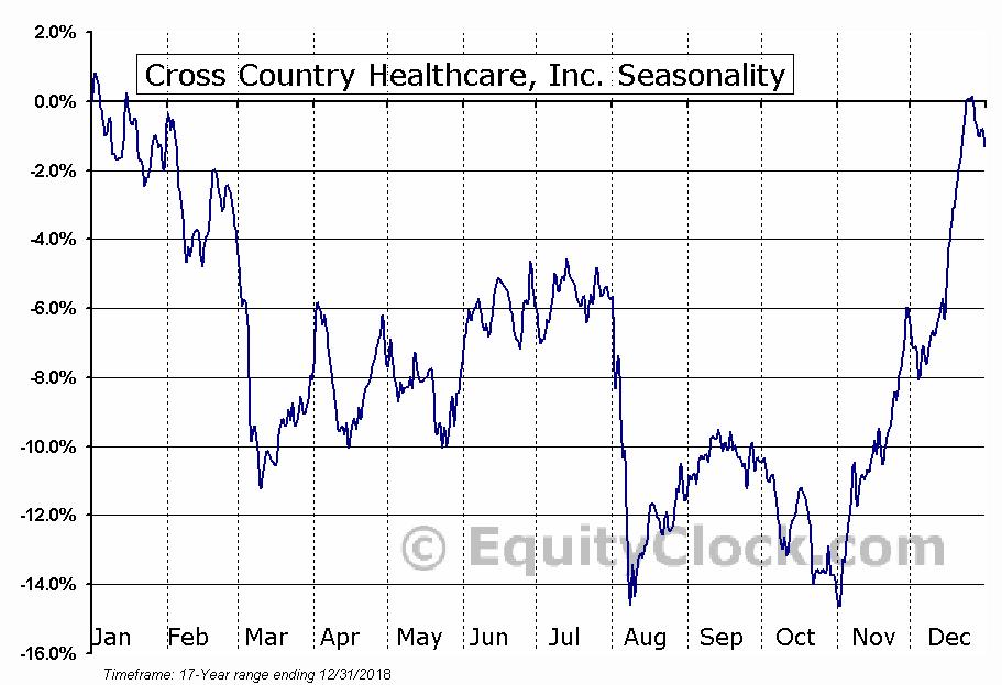 Cross Country Healthcare, Inc. (NASD:CCRN) Seasonal Chart