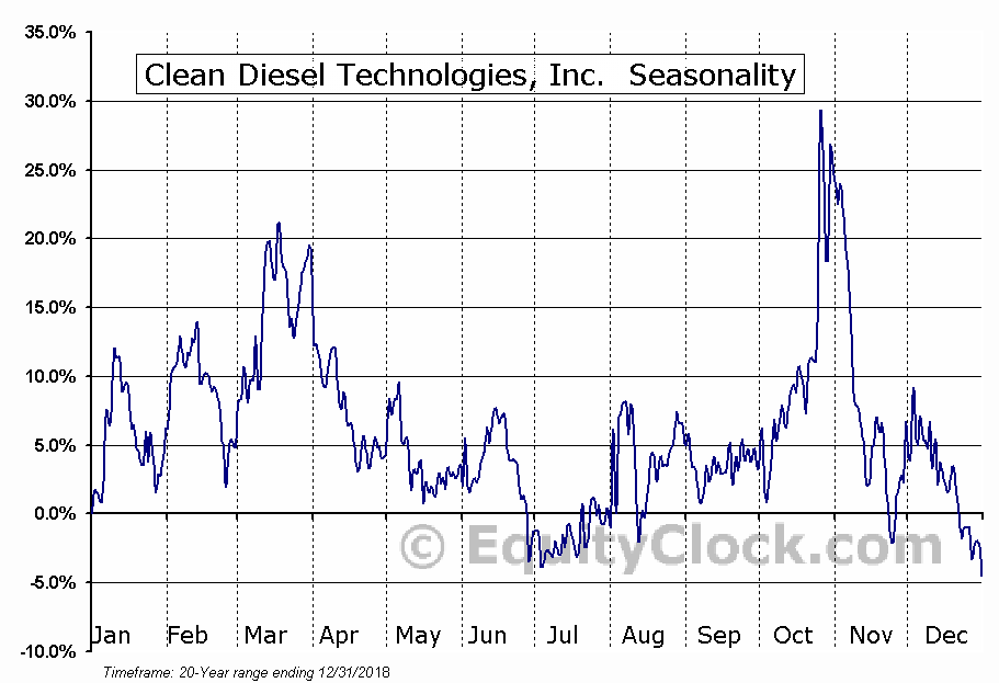 Clean Diesel Technologies, Inc. (NASD:CDTI) Seasonal Chart