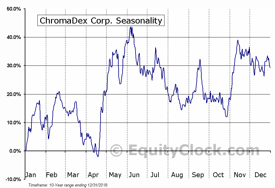 ChromaDex Corp. (NASD:CDXC) Seasonal Chart