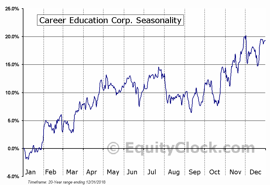 Career Education Corp. (NASD:CECO) Seasonal Chart