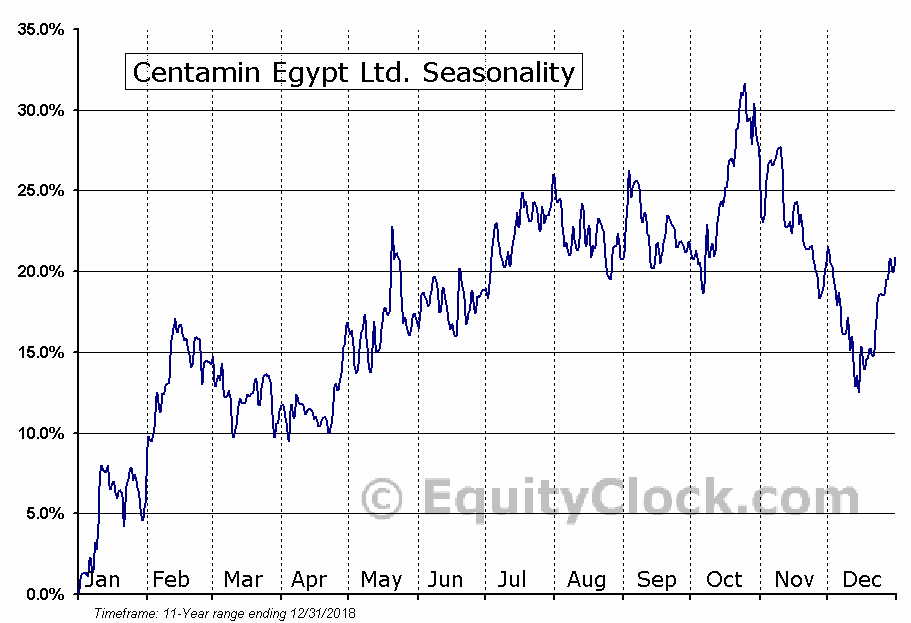 Centamin Egypt Ltd. (TSE:CEE) Seasonal Chart