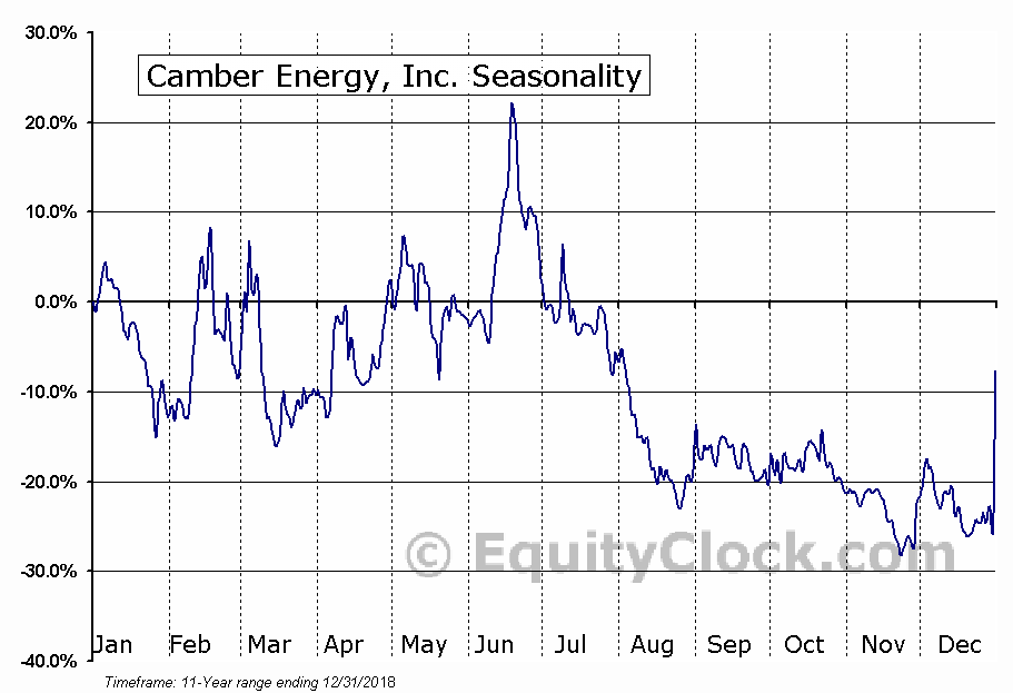 Camber Energy, Inc. (AMEX:CEI) Seasonal Chart