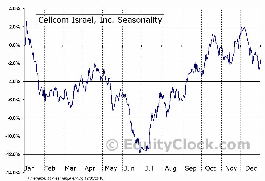 Cellcom Israel, Inc. (NYSE:CEL) Seasonal Chart