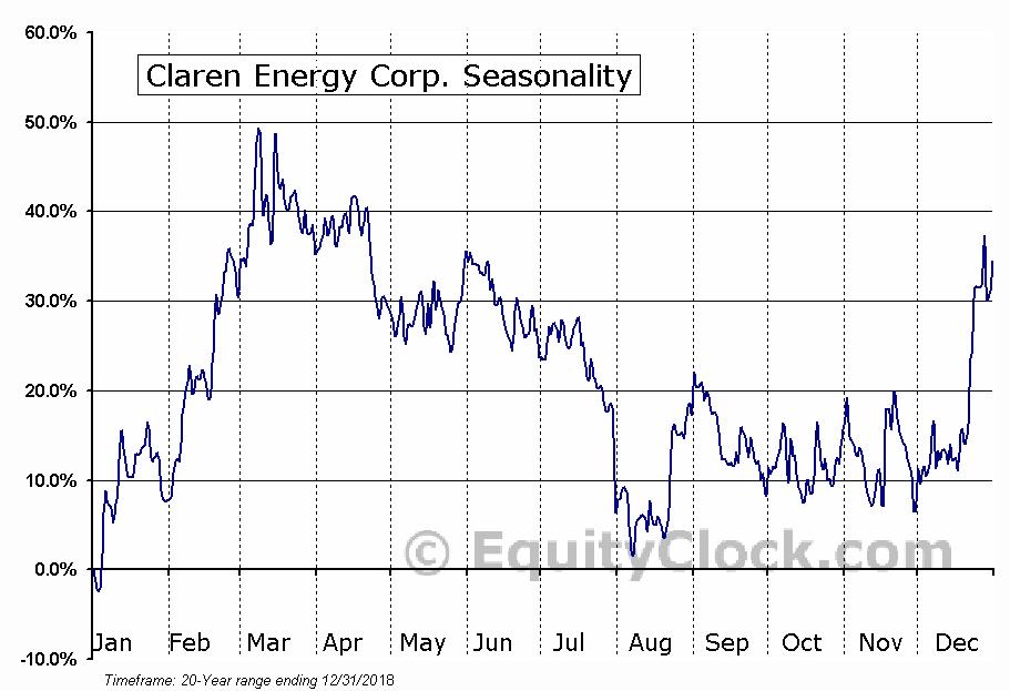 Claren Energy Corp. (TSXV:CEN) Seasonal Chart