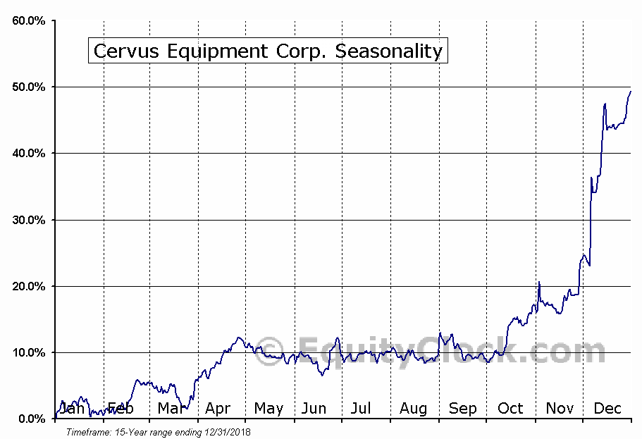 Cervus Equipment Corp. (TSE:CERV) Seasonal Chart